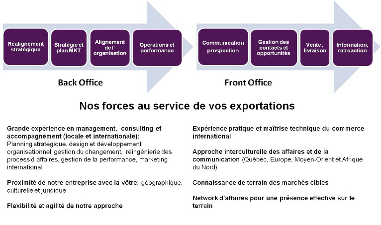 Maxintertrade Societe De Commerce International Equipe